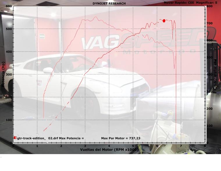 Gráfica de potencia y par obtenida en las instalaciones de Vagspeed Motorsport.